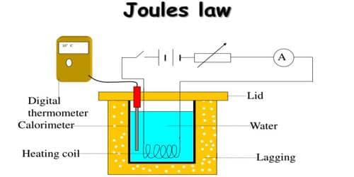 Verification of Joule's Law using Joule's Calorimeter