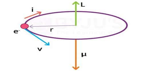 Explain Magnetic Dipole Moment of a Revolving Electron