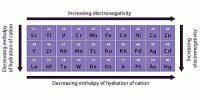 Describe Magnetic Properties of D-Block Elements
