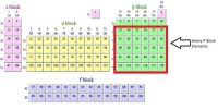 What are the Characteristics of P-block Elements?