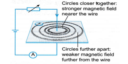 How Magnetic Field around a Straight Conductor Carrying Current?