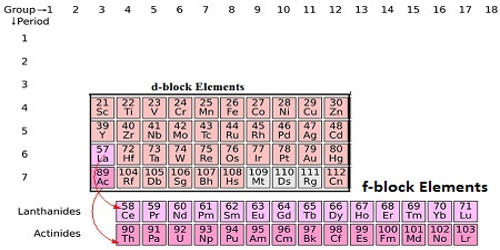 Define f-block Elements