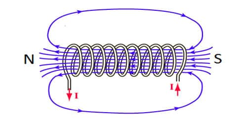 Experiment: Magnetic Induction due to a long Solenoid Carrying Current