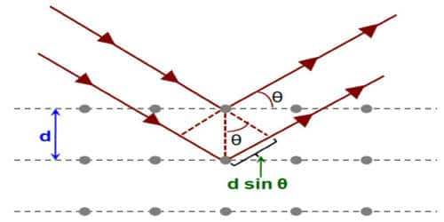 Significance of Bragg's Equation