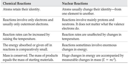 Difference between Chemical Reactions and Nuclear Reactions