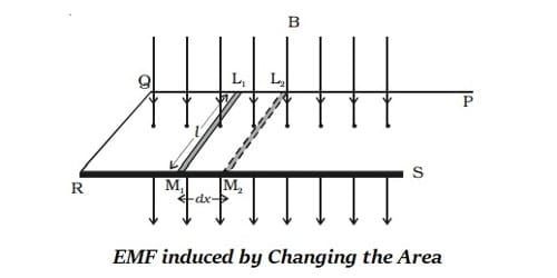 How Emf Induced by Changing the Orientation of the Coil?