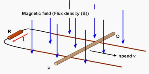 Explain how Emf Induced by Changing the Area Enclosed by the Coil