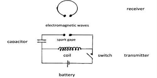 Describe Hertz Experiment of Electromagnetic Waves