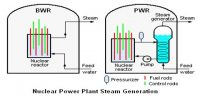 What is Nuclear Power Generator?