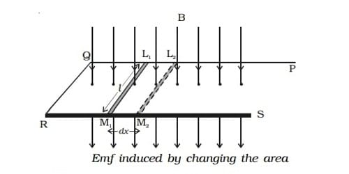 Explain Methods of Producing Induced emf