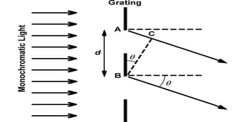 Experiment to determine Wavelength of Monochromatic Light using a Plane Transmission Grating