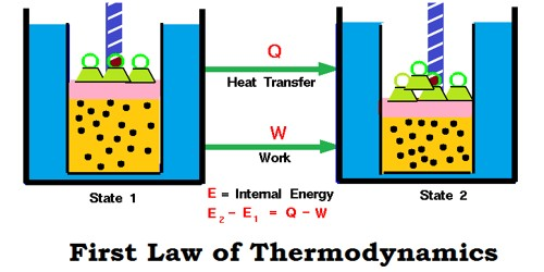 Explain Limitation of first Law of Thermodynamics