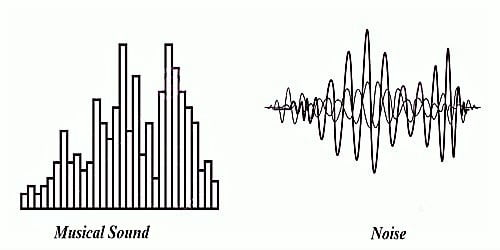 What is the difference between Musical Sound and Noise?