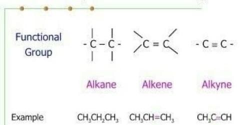 Describe Solubility of Alkanes, Alkenes and Alkynes
