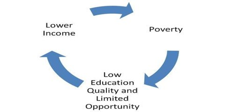 How Poverty Interrupted Education?