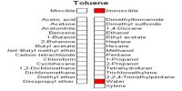 Physical Properties of Toluene