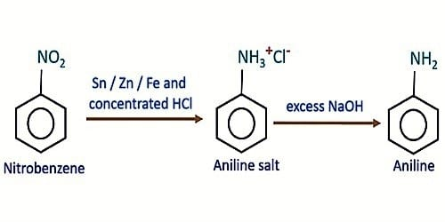 Laboratory method of Preparation of Aniline