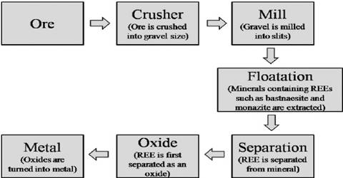 Extraction of Transition Elements