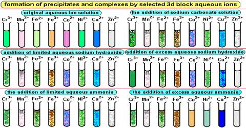 Formation of Colored Ions