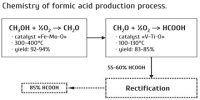 Industrial Production of Methanoic Acid