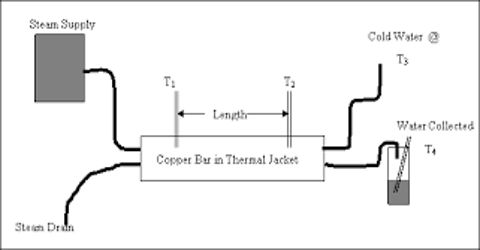 Observe the Thermal Conductivity of Metal (Copper)