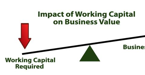 Working Capital Requirements for Business