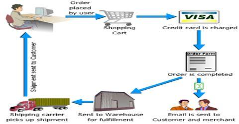 B2C Commerce