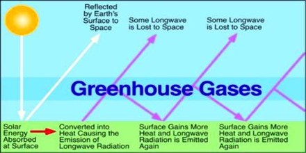 Define Green House Gases with its Effects
