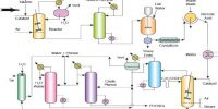 Industrial Production of Benzoic Acid