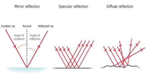 Reflection of Light on different Objects or Surfaces