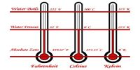 What is meant by temperature?