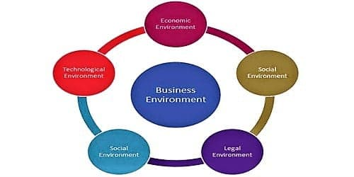 Dimensions of Business Environment