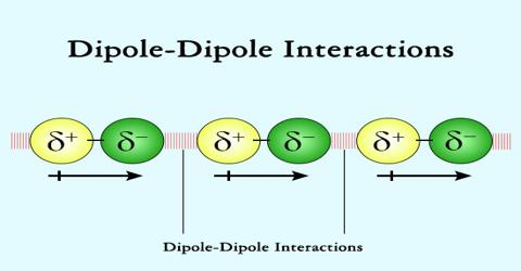 Dipole – Dipole Interactions