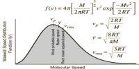 Distribution of Velocities