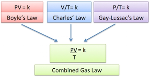 Use of the Gas Equation in Calculations Involving Gases