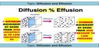 Diffusion and Effusion: Graham's Law