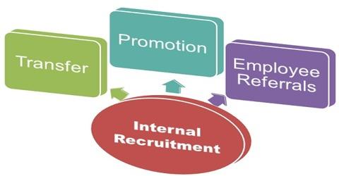 Internal Sources for Job Recruitment