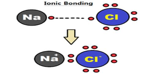 Ionic Interactions