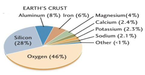Minerals in Formation of Earth