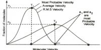 Molecular Velocities