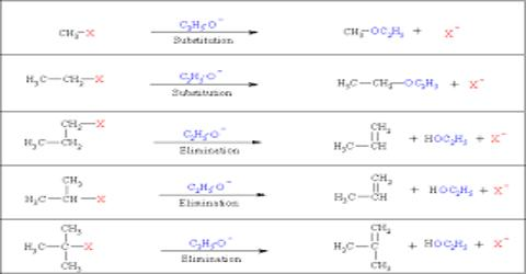 Physical Properties of Haloalkanes