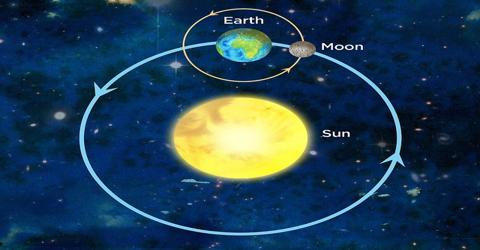 Identify of the Sun, Earth and Moon