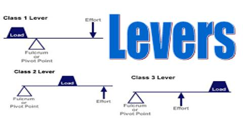 Classification of Lever