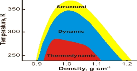 Abnormal Densities of Gases