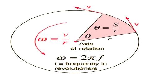 Angular Velocity in Vector Form