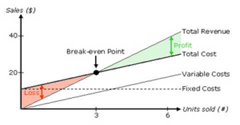 Breakeven Analysis in Management Control