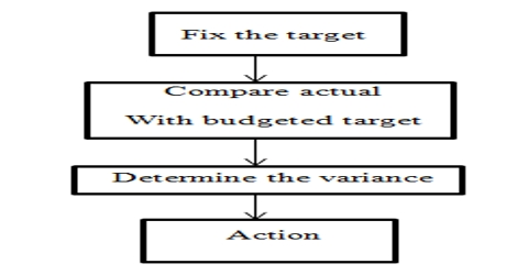 Advantages of Budgetary Control in Business Management