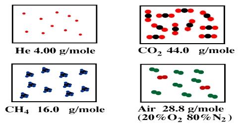 Density of Gases in Molecular Mass