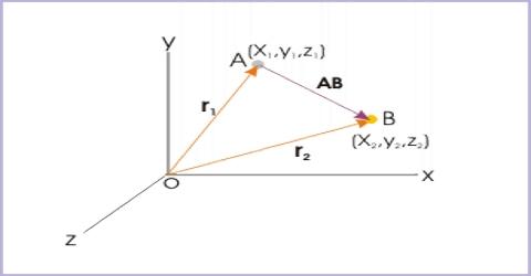 Displacement Vector