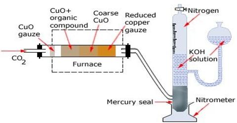 Dumas' Method in Density of Gases
